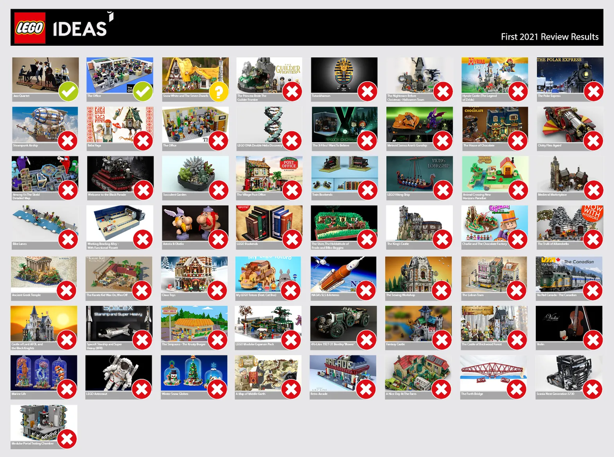 Ecco i risultati della prima review di LEGO IDEAS 2021